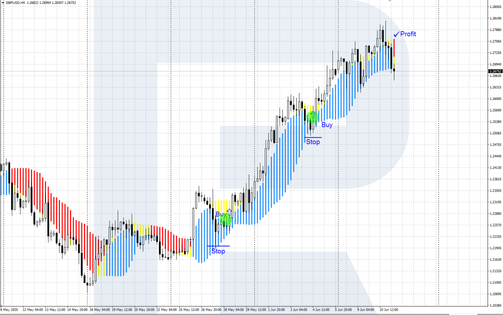 Forex Profit Boost - Conservative Signal - Buying