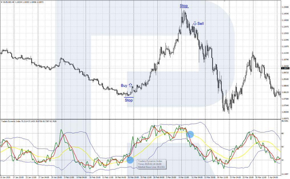 Exit of the yellow line from the oversold zone - TDI