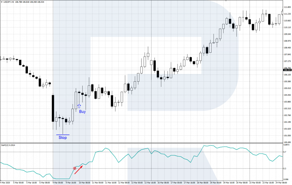 DeMarker indicator - exit from the oversold zone - a signal to buy