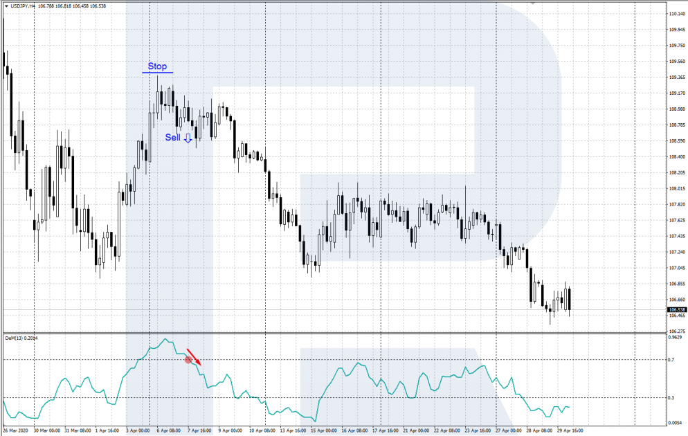 DeMarker indicator - exit from the overbought zone - a signal for sale