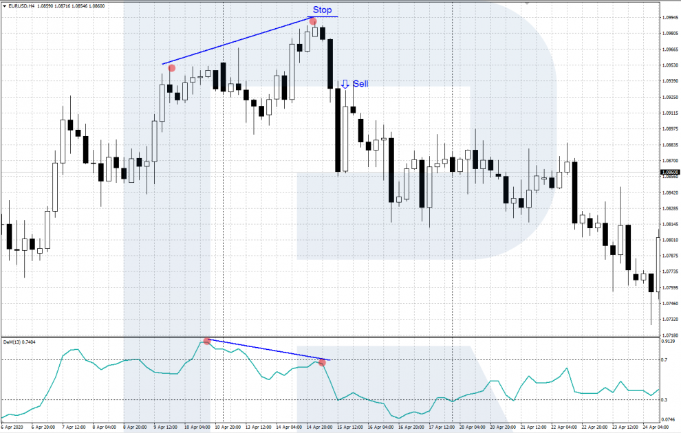 DeMarker Indicator - Divergence - Sell Signal