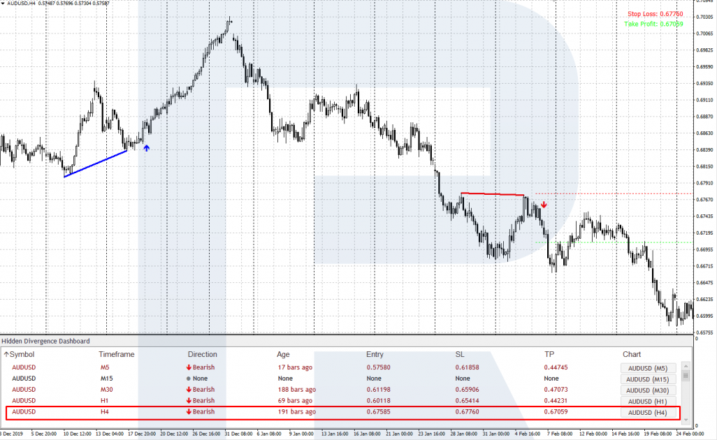 Hidden Divergence Panel trading signals - An example of a signal for sale