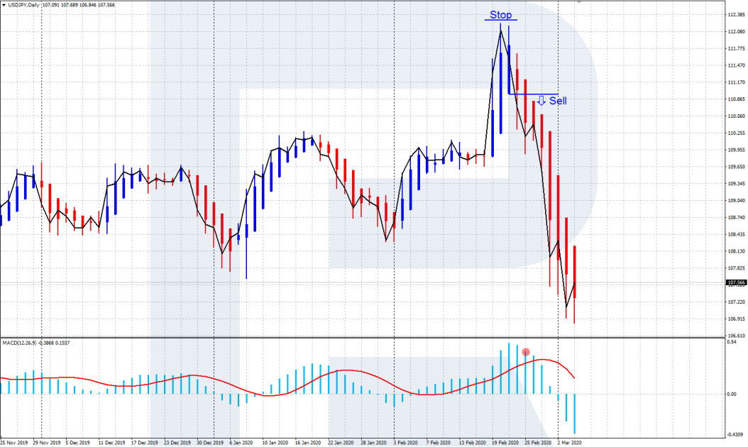 Signal for the sale of Heiken Ashi q MACD